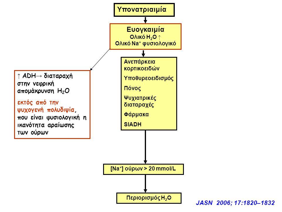 [Νa+] ούρων > 20 mmol/L